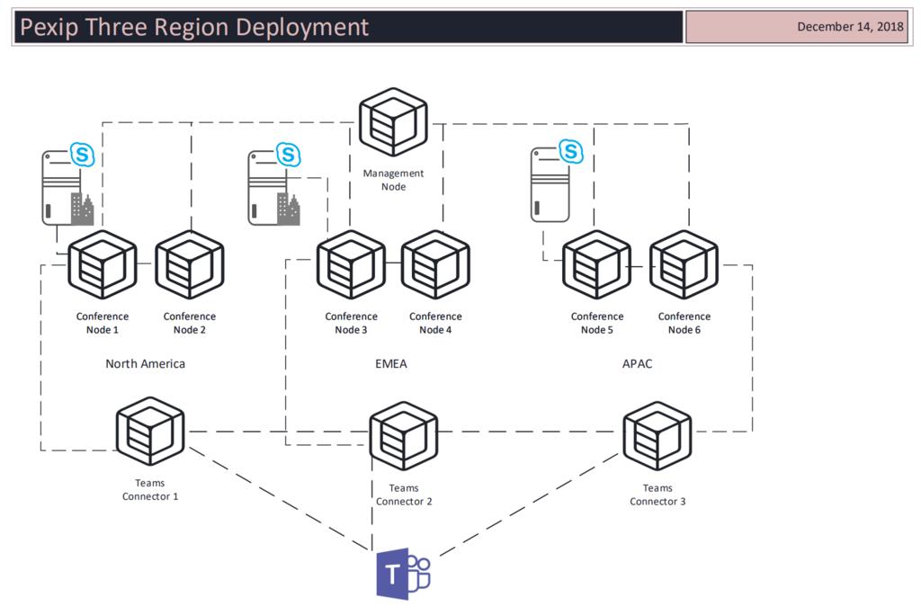 Microsoft Teams Cloud Videio Interop Servers