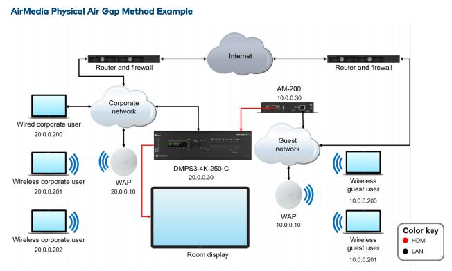 Physical Air Gap setup with AirMedia